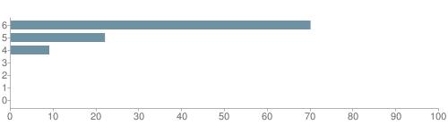 Chart?cht=bhs&chs=500x140&chbh=10&chco=6f92a3&chxt=x,y&chd=t:70,22,9,0,0,0,0&chm=t+70%,333333,0,0,10|t+22%,333333,0,1,10|t+9%,333333,0,2,10|t+0%,333333,0,3,10|t+0%,333333,0,4,10|t+0%,333333,0,5,10|t+0%,333333,0,6,10&chxl=1:|other|indian|hawaiian|asian|hispanic|black|white
